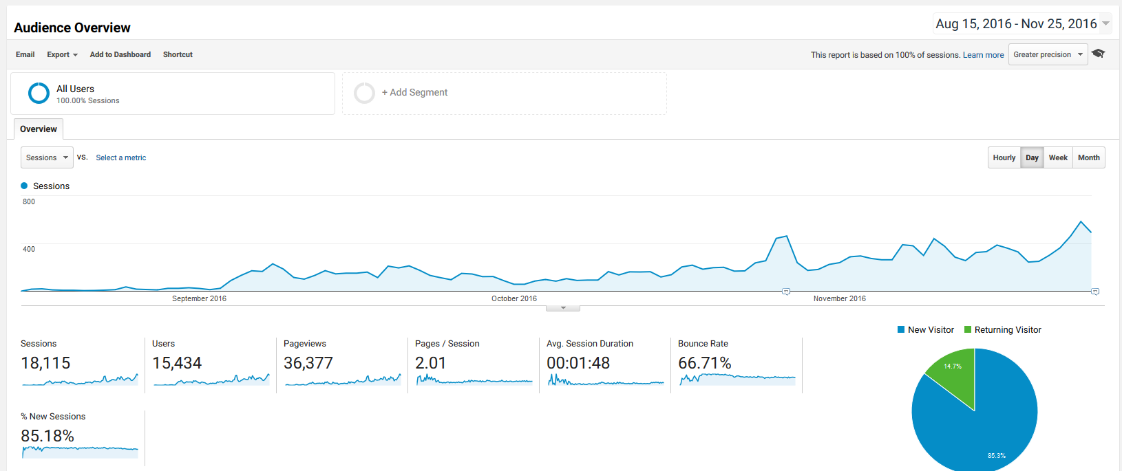 WPion Analytics Traffic Statistics