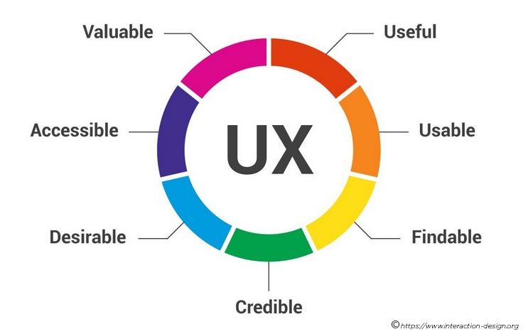 UX Wheel