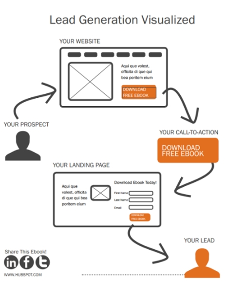 Call to Action - Lead Generation